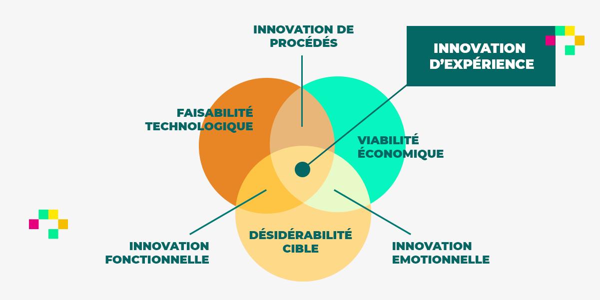 Plan démarche d'innovation